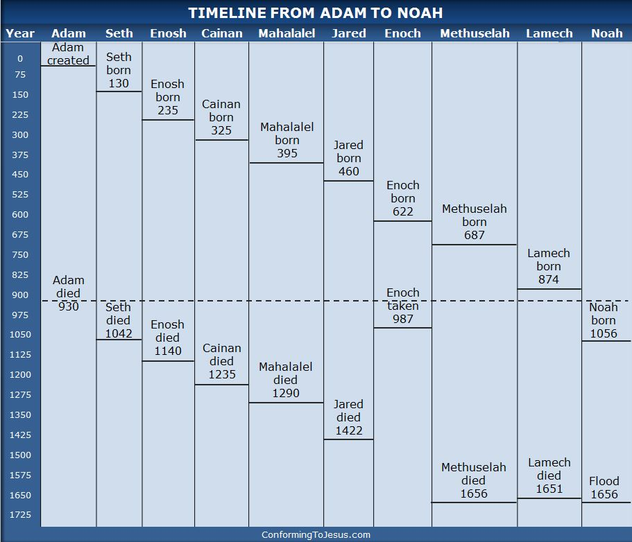 Bible Teachings - Chart of Chronology from Adam to Noah. Timeline of the generations of the faithful to God from Adam to Noah. Birth dates and death dates from Adam to Noah - ConformingToJesus.com
