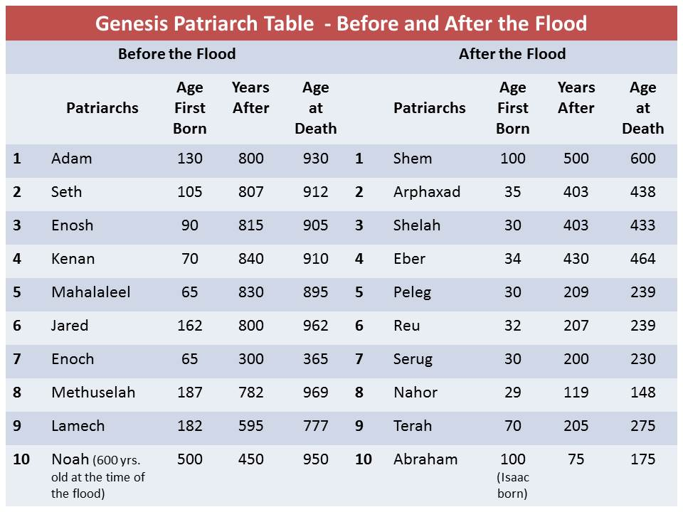 Bible Teachings - The Bible Patriarchs before the flood from Adam to Noah were 10 and the Patriarchs after the flood from Shem to Abraham were 10, as well - ConformingToJesus.com