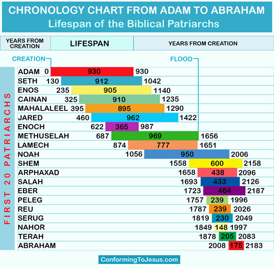 chronology chart from adam to abraham biblical