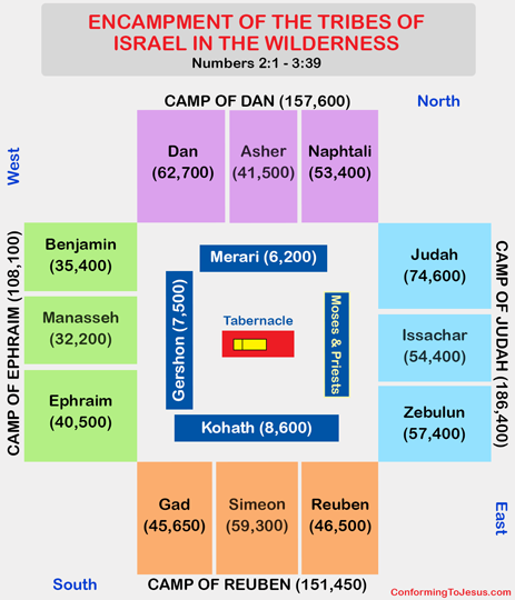 After the ancient Israelites left Egypt and came out of slavery, God commanded Moses to have them set up their Wilderness Camp in a specific way. The Encampment Layout of the Tribes of Israel was set up according to groups of tribes placed together on each of the camp's four sides - ConformingToJesus.com