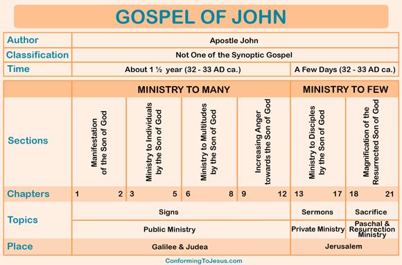 Bible Translation Comparison And Deception