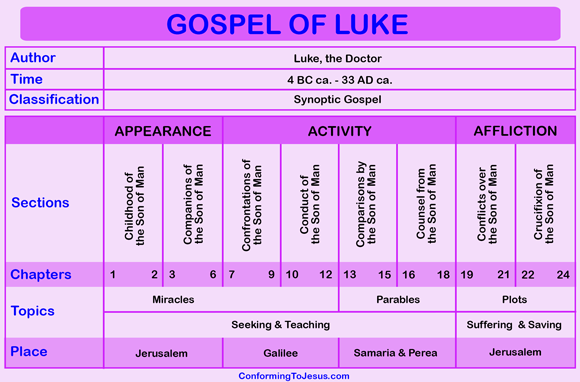 The Gospel According to Luke is one of the four canonical gospels, one of the three synoptic gospels, and the third book of the New Testament - ConformingToJesus.com