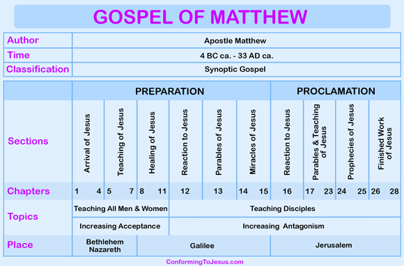 the gospel of matthew essay 2 isaiah's christ in matthew's gospel handlings of isaiah's text contrast markedly separated by a considerable span of time and evincing no reliable evidence.