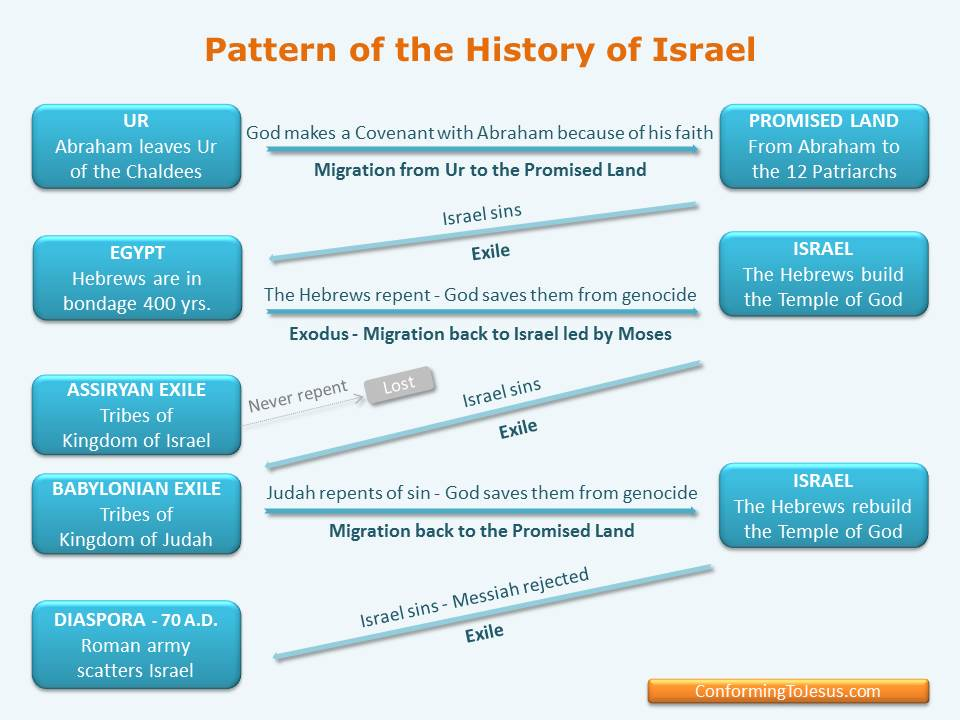 This Chart shows a Pattern in the History of Israel & the Old Testament - Sin with Captivity & Repentance with Salvation. This same pattern can be seen even today, in the New Testament era, in the life of all believers.