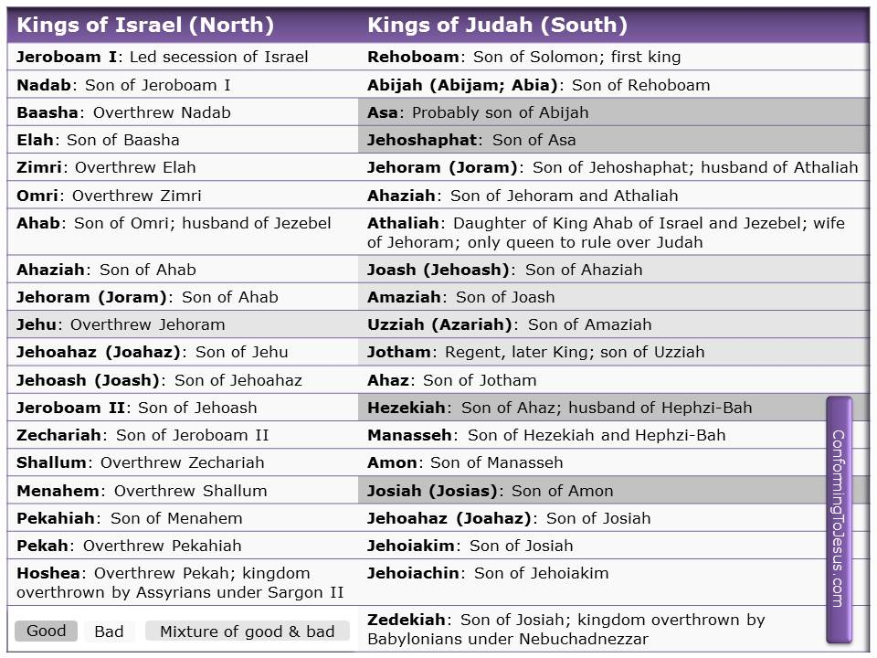 The History of the Kings of Israel and Judah was characterized by their constant disobedience to God; only a handful of kings were faithful. After Solomon's death the country split into two kingdoms: the Kingdom of Israel in the north and the Kingdom of Judah in the south - ConformingToJesus.com