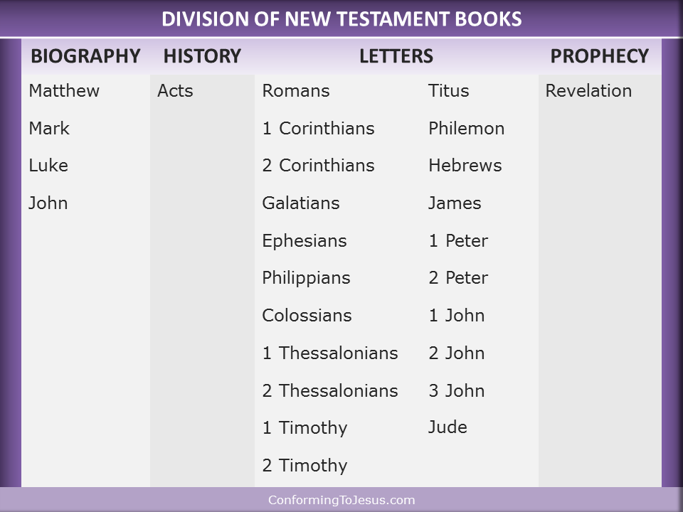 the new testament acts of the Acts is the second volume of the two-volume work, luke-acts written by luke the beloved he is also the author of many of the letters in the new testament.