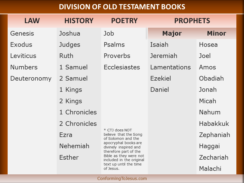 The Old Testament Books can be divided in 4 categories: Books of the Law, Historical Books, Poetical Books and Prophetic Books with Major and Minor Prophets