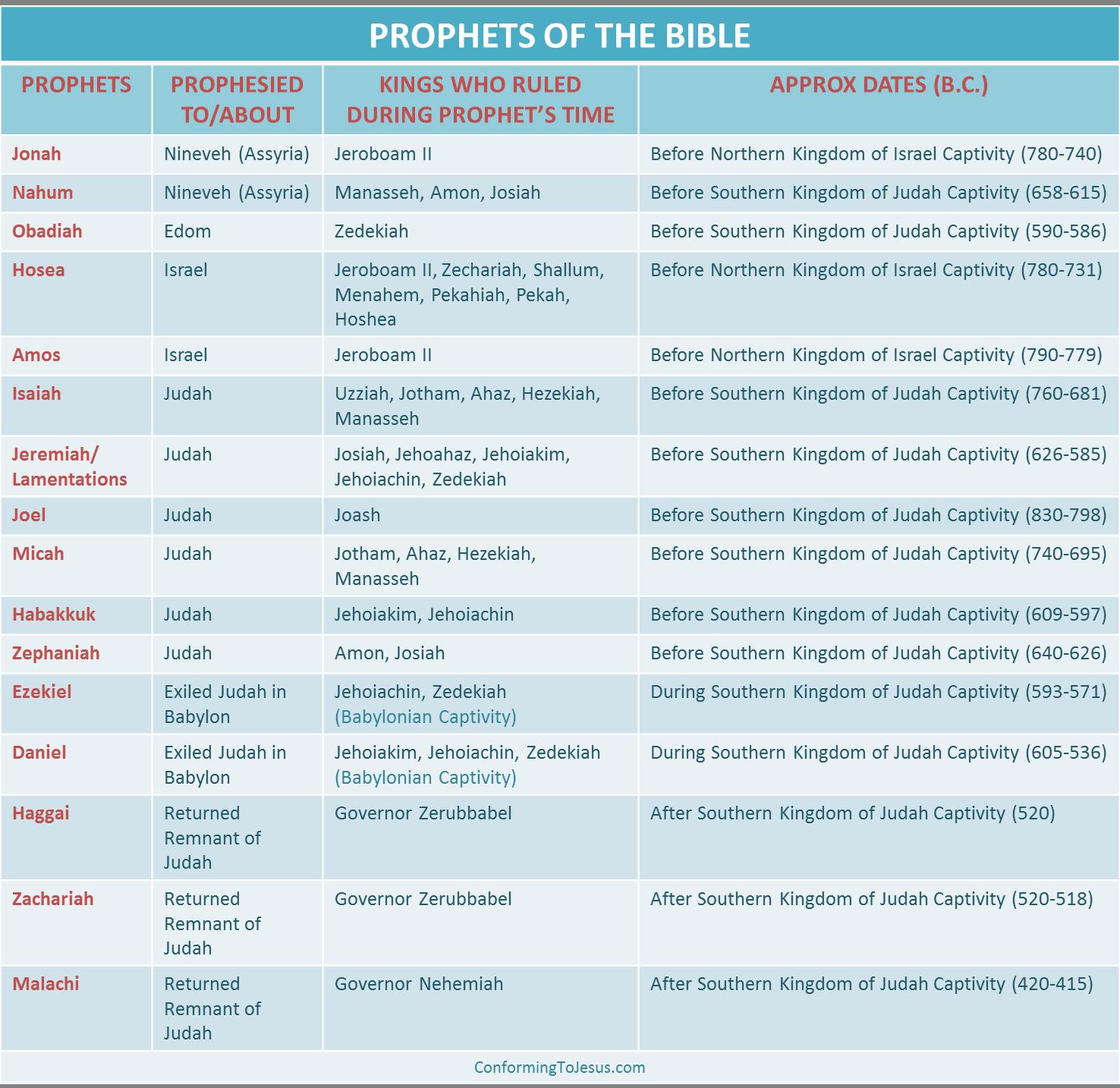 Bible Prophets - Old Testament Major and Minor Prophets