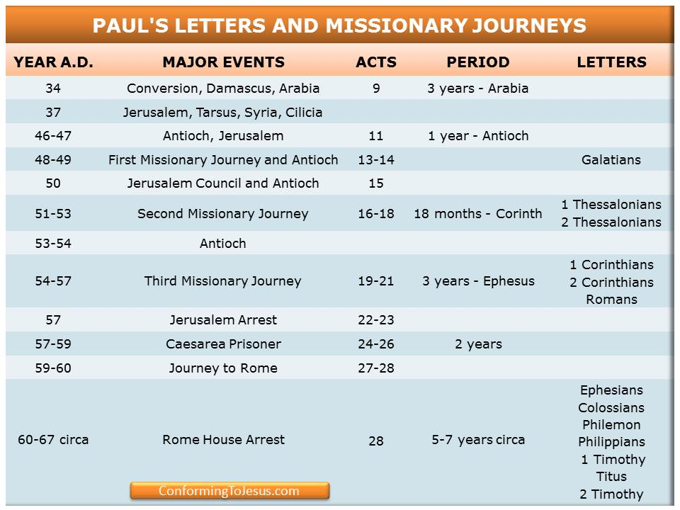 paul of tarsus contribution essay Biblical history of christianity essay  is known for his contribution to christian  the characteristics that paul of tarsus beholds are he is.